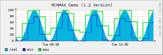 The test graph rendered by rrdtool 1.2.23