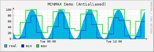 Antialiased and grid fitted demo graph.